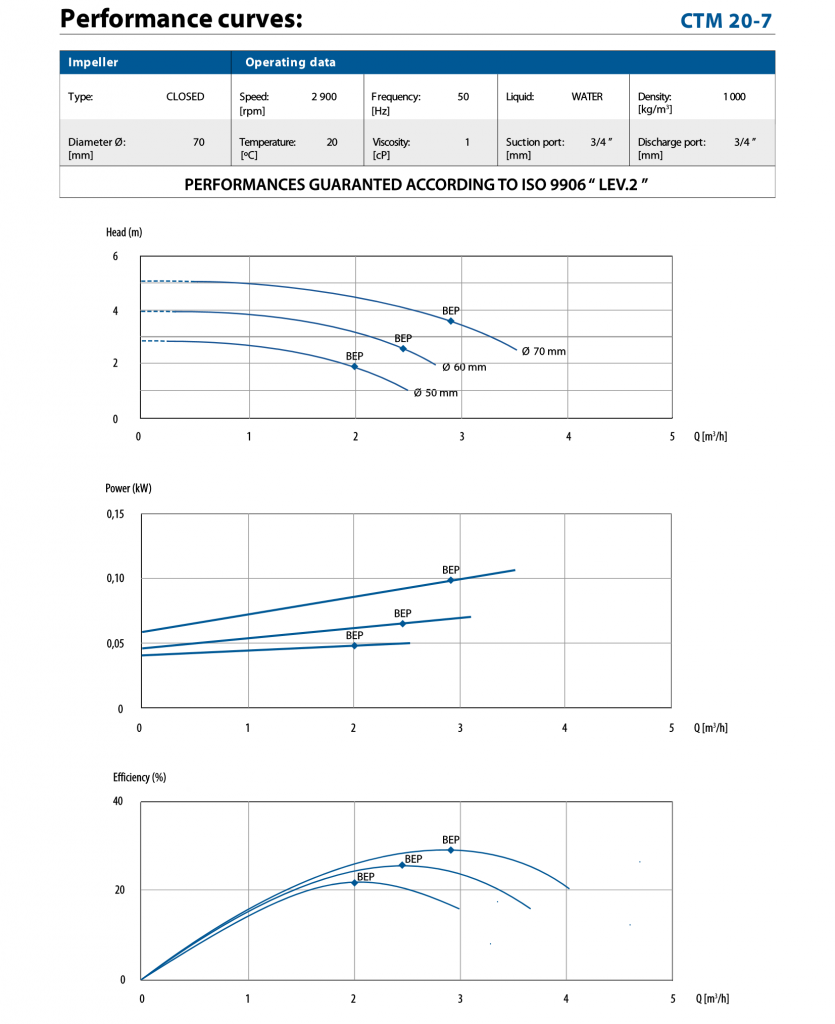Performance curve for CTM 20-7