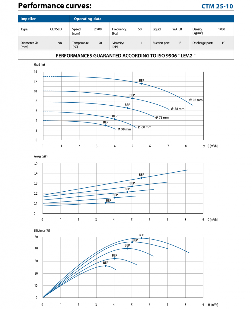 performance curve for CTM 25-10