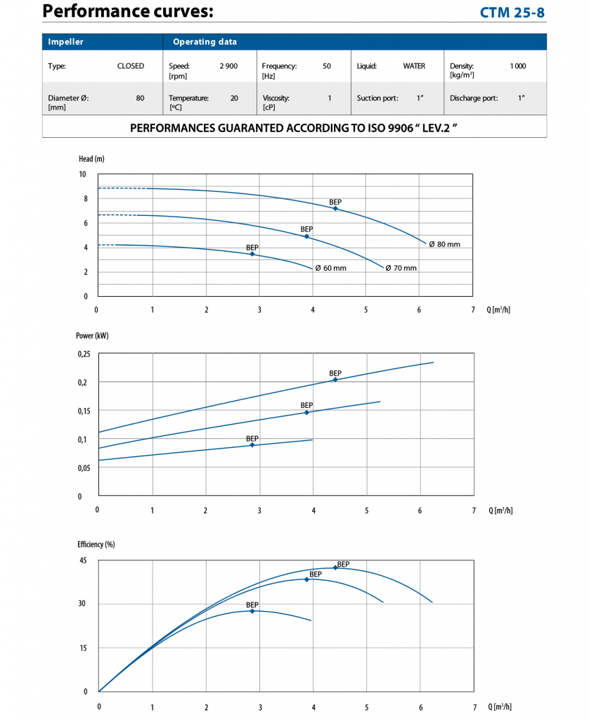 performance curve for CTM25-8