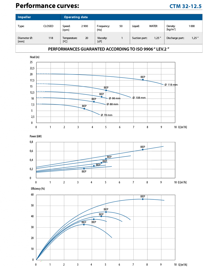 performance curve for CTM32-12
