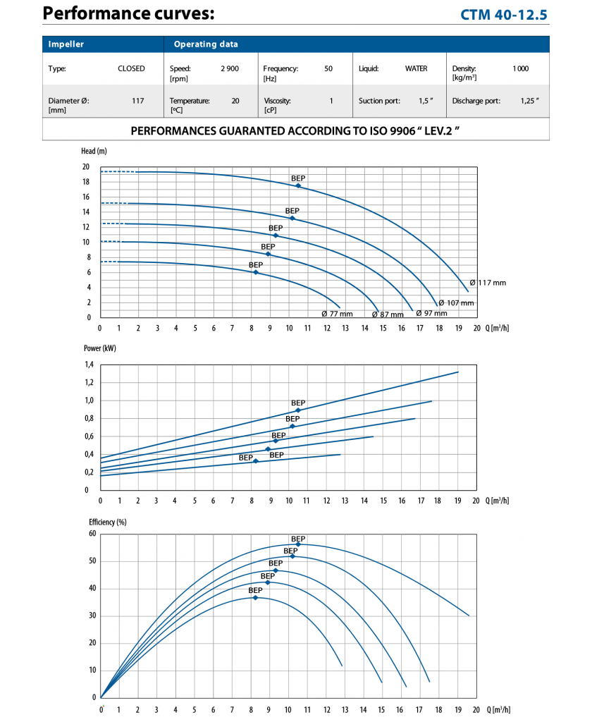 Performance curve for CTM 40-12