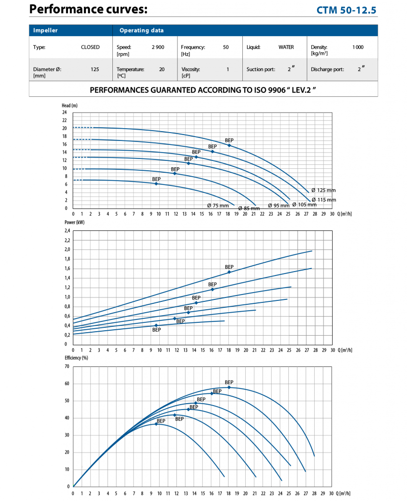 performance curve for CTM50-12