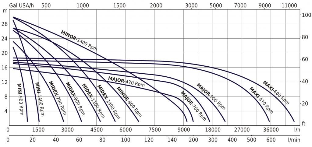 EP Flexible Impeller performance curve