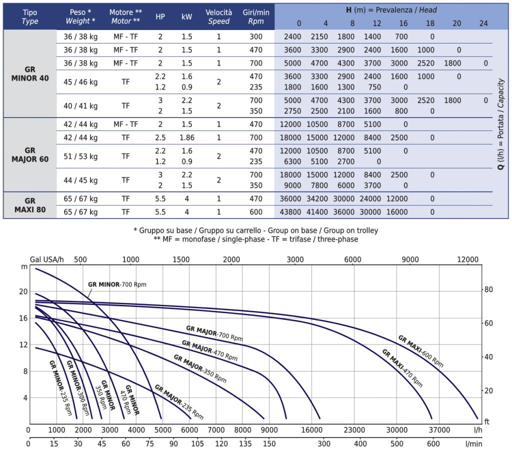V-Belt performance curves