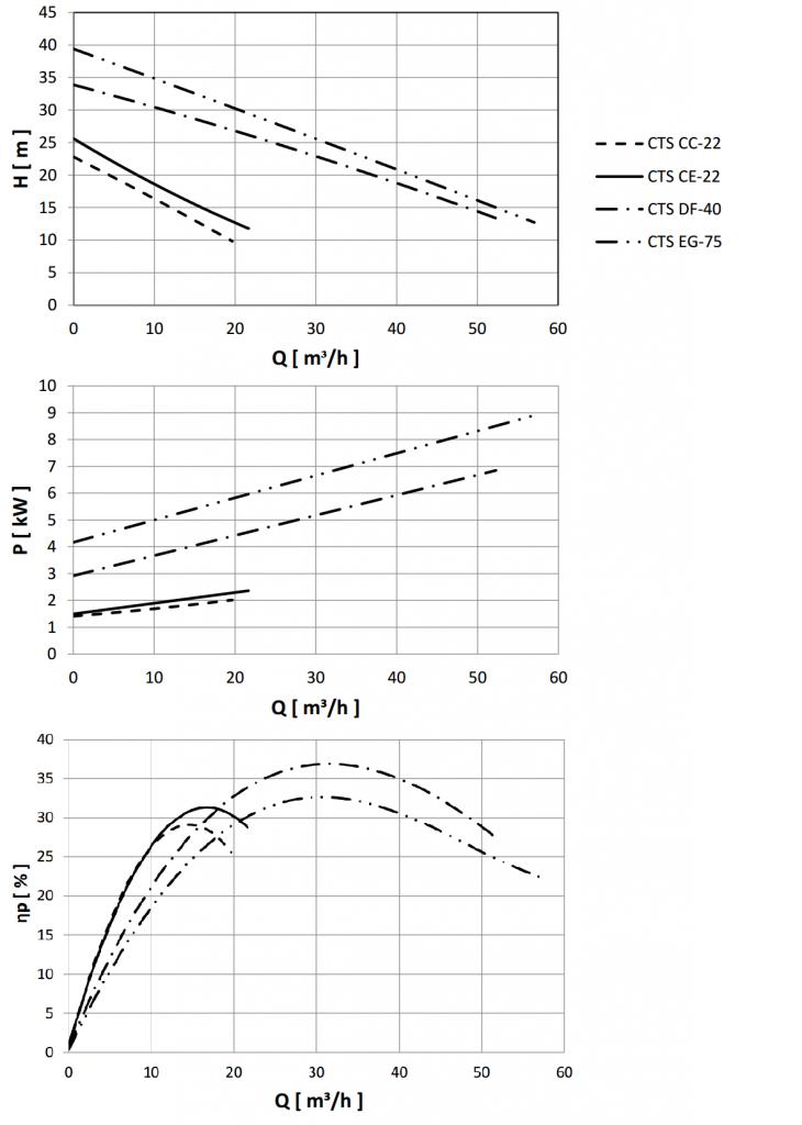 Hygienic Self Priming Centrifugal Pump Performance Curves