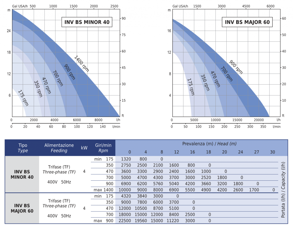 INV-BS performance curves