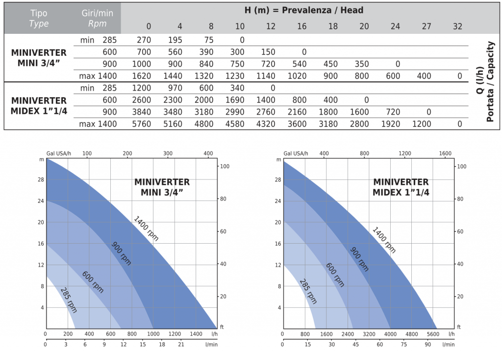 performance curves for miniverter