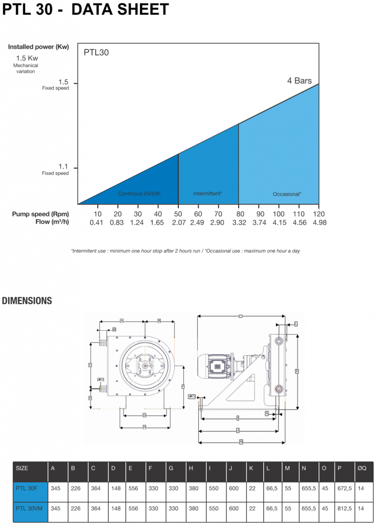 Low Pressure Peristaltic Hose Pump 30 data sheet