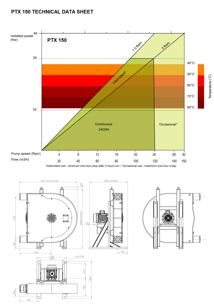 High Pressure Peristaltic Hose Pump, 150 Data sheet