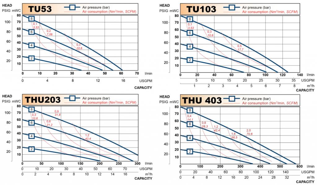 performance curves - Pharmaceutical AOD