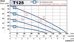 Performance curve for T125