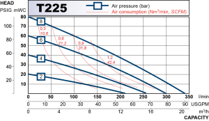 Performance curve for T225
