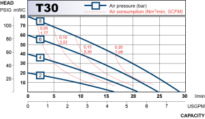 performance curve for T30