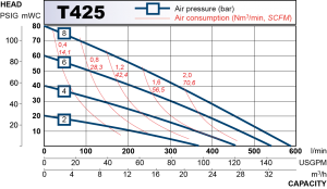 performance curve for T425
