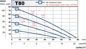 Performance curve for T80