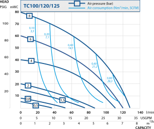 Performance curve for TC 10//120/125