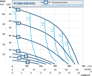 Performance Curve for TC400/420/425